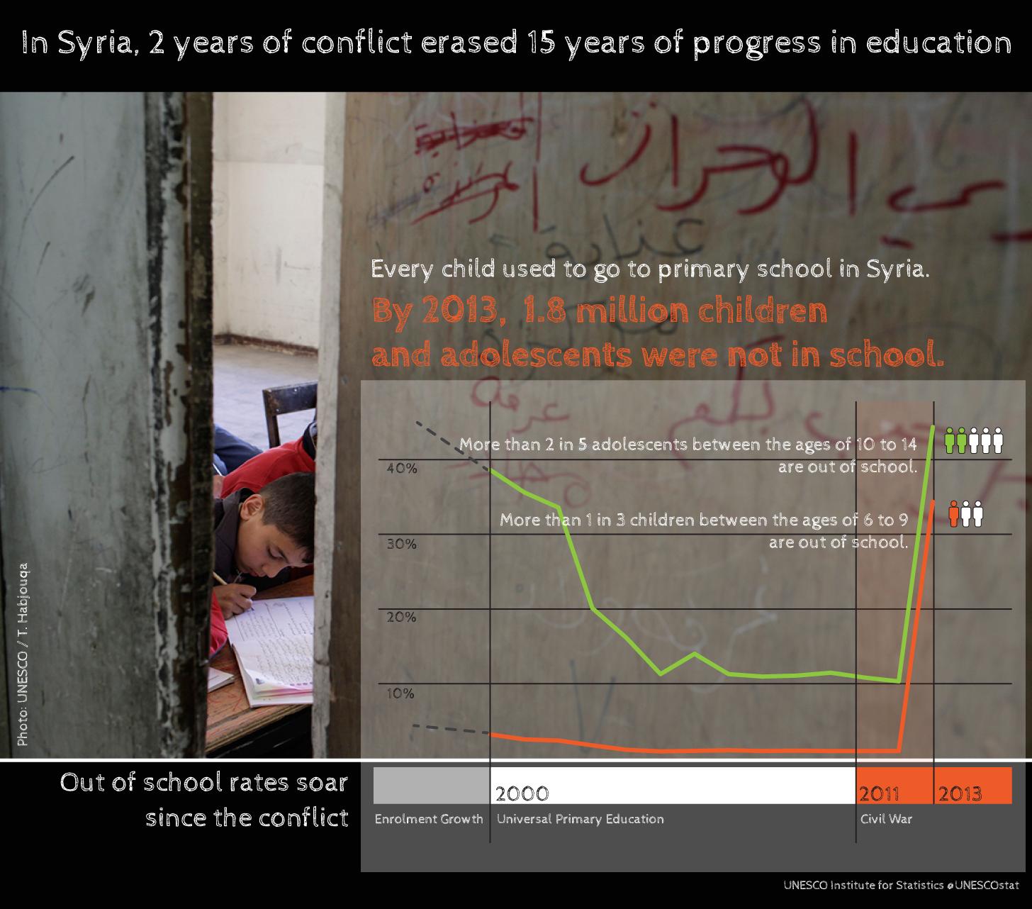 UIS-syria_2015